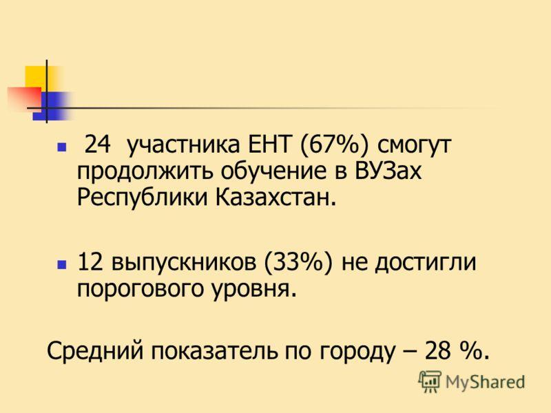 24 участника ЕНТ (67%) смогут продолжить обучение в ВУЗах Республики Казахстан. 12 выпускников (33%) не достигли порогового уровня. Средний показатель по городу – 28 %.