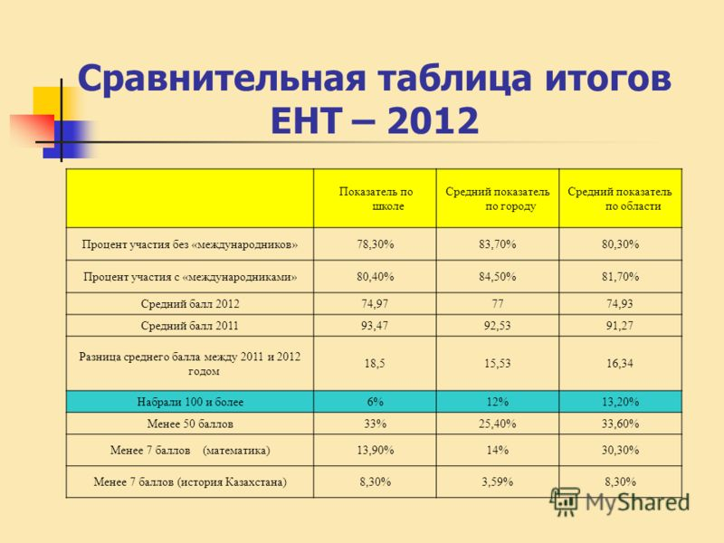 Сравнительная таблица итогов ЕНТ – 2012 Показатель по школе Средний показатель по городу Средний показатель по области Процент участия без «международников»78,30%83,70%80,30% Процент участия с «международниками»80,40%84,50%81,70% Средний балл 201274,