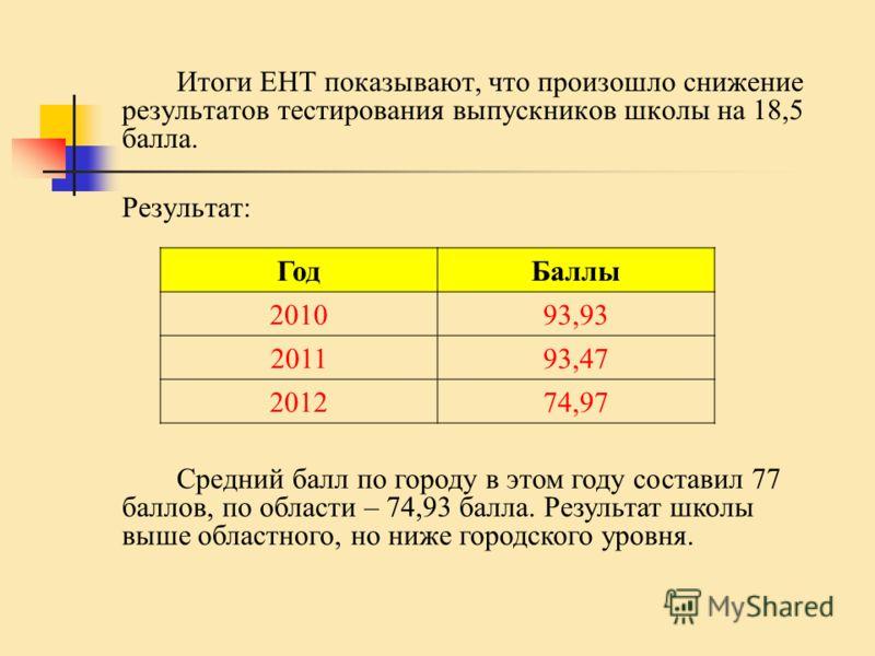 Итоги ЕНТ показывают, что произошло снижение результатов тестирования выпускников школы на 18,5 балла. Результат: ГодБаллы 201093,93 201193,47 201274,97 Средний балл по городу в этом году составил 77 баллов, по области – 74,93 балла. Результат школы
