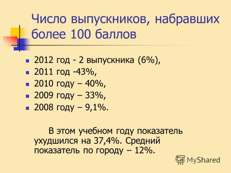 Число выпускников, набравших более 100 баллов 2012 год - 2 выпускника (6%), 2011 год -43%, 2010 году – 40%, 2009 году – 33%, 2008 году – 9,1%. В этом учебном году показатель ухудшился на 37,4%. Средний показатель по городу – 12%.