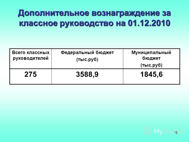 16 Дополнительное вознаграждение за классное руководство на 01.12.2010 Всего классных руководителей Федеральный бюджет (тыс.руб) Муниципальный бюджет (тыс.руб) 2753588,91845,6