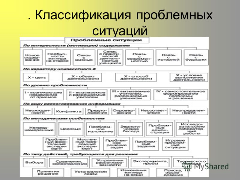 . Классификация проблемных ситуаций
