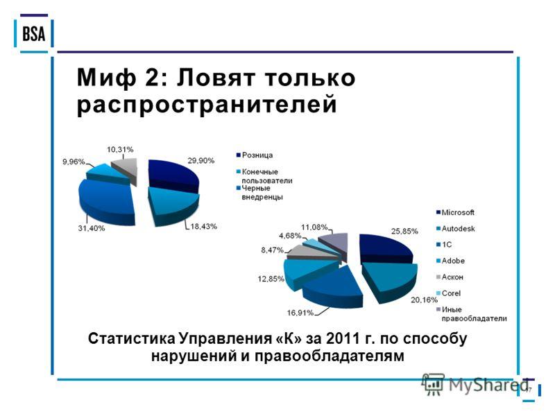 Миф 2: Ловят только распространителей Статистика Управления «К» за 2011 г. по способу нарушений и правообладателям 17