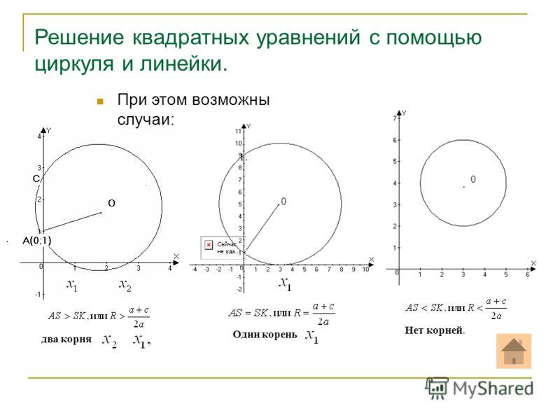 Решение квадратных уравнений с помощью циркуля и линейки. 0 0 1. два корня. Один корень. Нет корней. При этом возможны случаи: