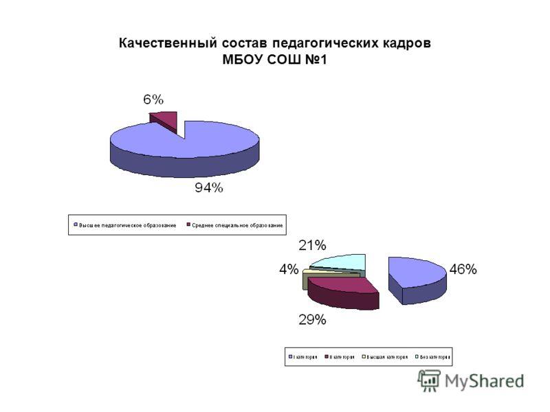 Качественный состав педагогических кадров МБОУ СОШ 1