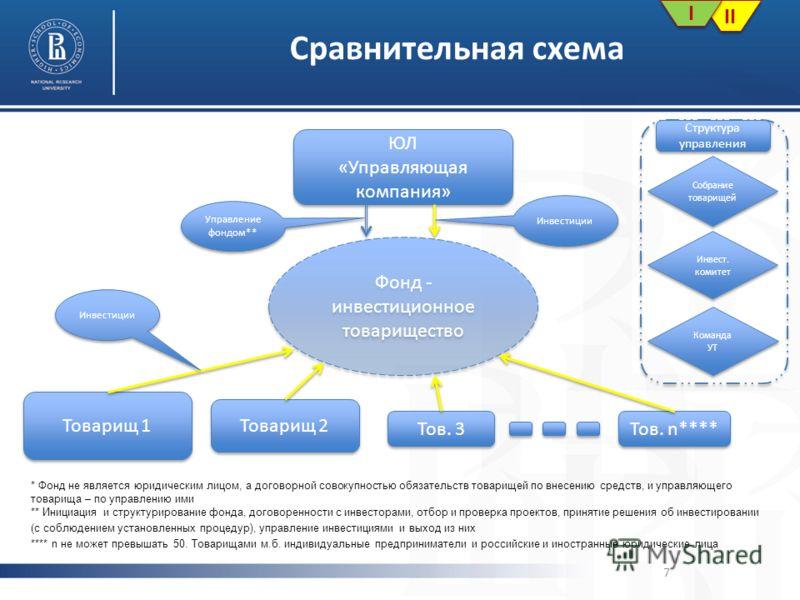 7 Сравнительная схема Фонд - инвестиционное товарищество * Фонд не является юридическим лицом, а договорной совокупностью обязательств товарищей по внесению средств, и управляющего товарища – по управлению ими ** Инициация и структурирование фонда, д