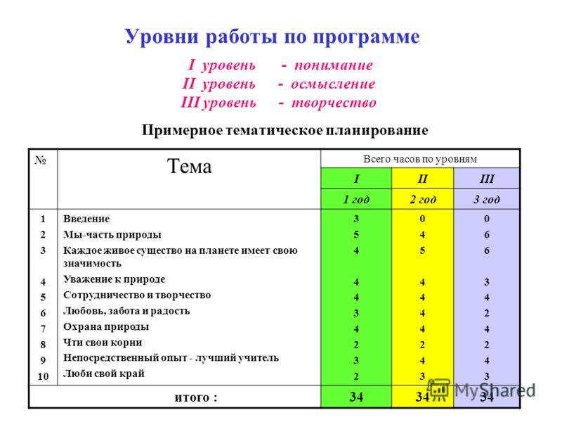 Уровни работы по программе I уровень - понимание II уровень - осмысление III уровень - творчество Примерное тематическое планирование Тема Всего часов по уровням IIIIII 1 год2 год3 год 1 2 3 4 5 6 7 8 9 10 Введение Мы-часть природы Каждое живое сущес