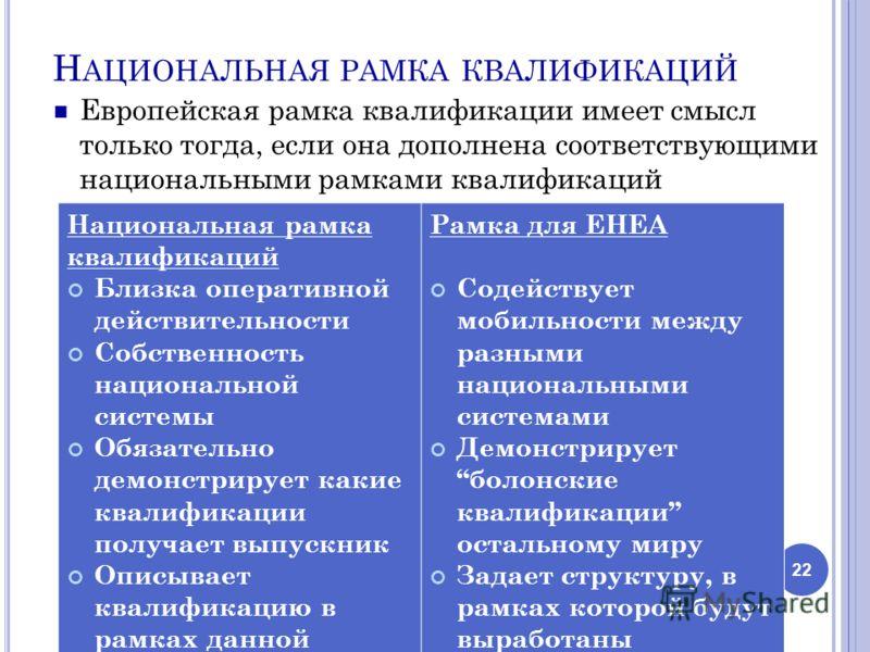 Н АЦИОНАЛЬНАЯ РАМКА КВАЛИФИКАЦИЙ Европейская рамка квалификации имеет смысл только тогда, если она дополнена соответствующими национальными рамками квалификаций 22 Национальная рамка квалификаций Близка оперативной действительности Собственность наци