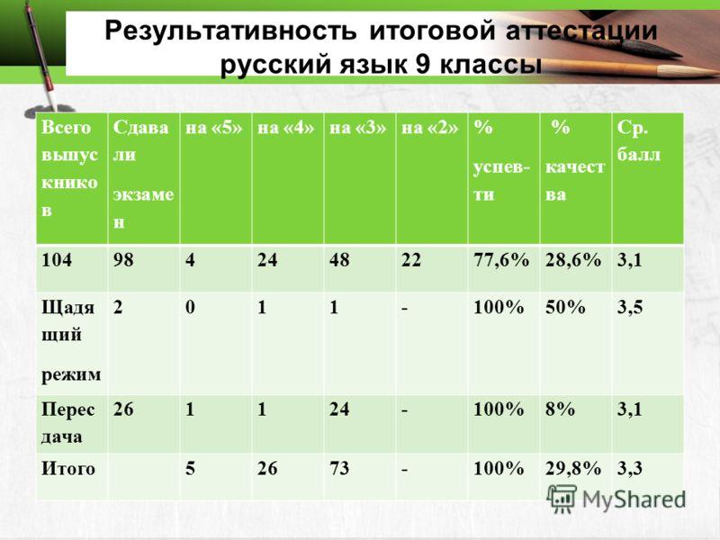 Результативность итоговой аттестации русский язык 9 классы Всего выпус книко в Сдава ли экзаме н на «5»на «4»на «3»на «2» % успев- ти % качест ва Ср. балл 10498424482277,6%28,6%3,1 Щадя щий режим 2011-100%50%3,5 Перес дача 261124-100%8%3,1 Итого52673