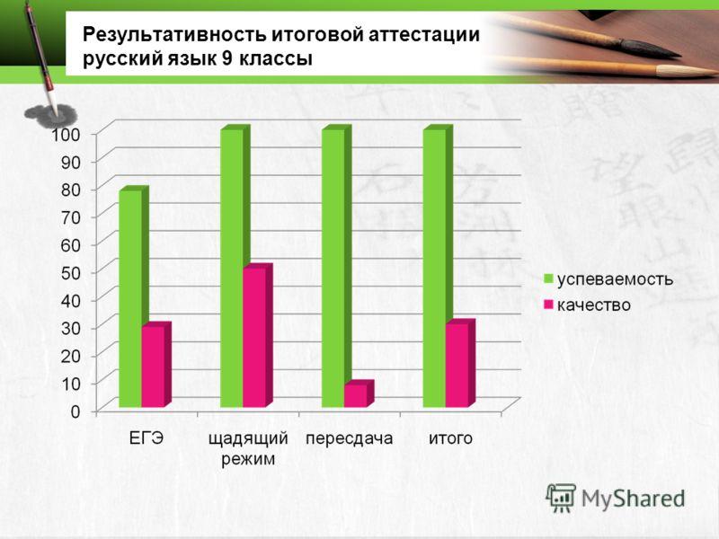 Результативность итоговой аттестации русский язык 9 классы