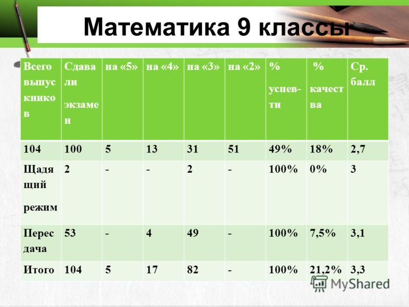 Математика 9 классы Всего выпус книко в Сдава ли экзаме н на «5»на «4»на «3»на «2» % успев- ти % качест ва Ср. балл 104100513315149%18%2,7 Щадя щий режим 2--2-100%0%3 Перес дача 53-449-100%7,5%3,1 Итого10451782-100%21,2%3,3