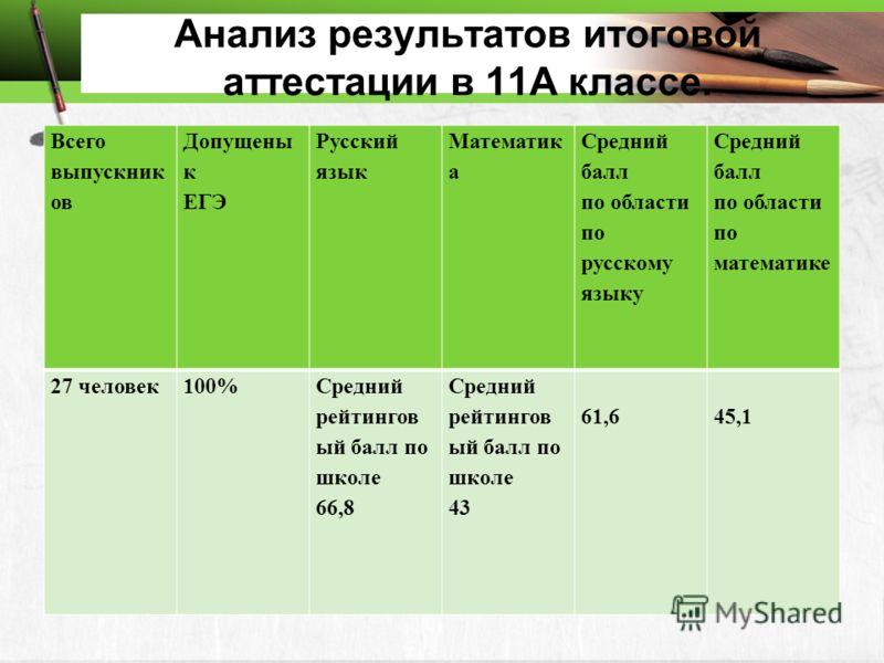 Анализ результатов итоговой аттестации в 11А классе. Всего выпускник ов Допущены к ЕГЭ Русский язык Математик а Средний балл по области по русскому языку Средний балл по области по математике 27 человек100%Средний рейтингов ый балл по школе 66,8 Сред
