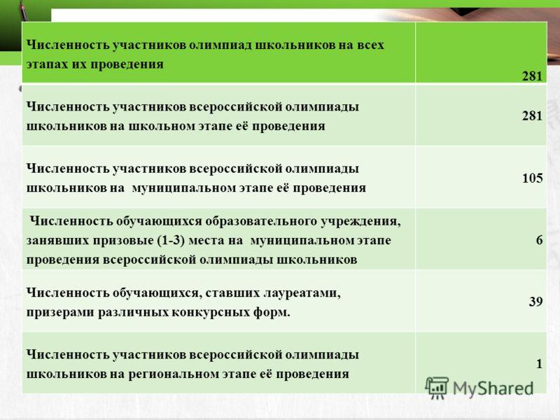 Численность участников олимпиад школьников на всех этапах их проведения 281 Численность участников всероссийской олимпиады школьников на школьном этапе её проведения 281 Численность участников всероссийской олимпиады школьников на муниципальном этапе