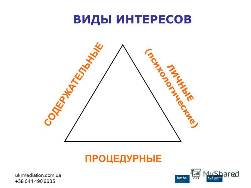 ukrmediation.com.ua +38 044 490 6635 16 ЛИЧНЫЕ (психологические) СОДЕРЖАТЕЛЬНЫЕ ПРОЦЕДУРНЫЕ ВИДЫ ИНТЕРЕСОВ