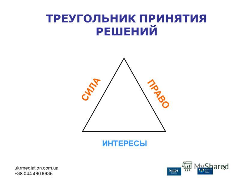ukrmediation.com.ua +38 044 490 6635 3 ИНТЕРЕСЫ СИЛА ПРАВО ТРЕУГОЛЬНИК ПРИНЯТИЯ РЕШЕНИЙ