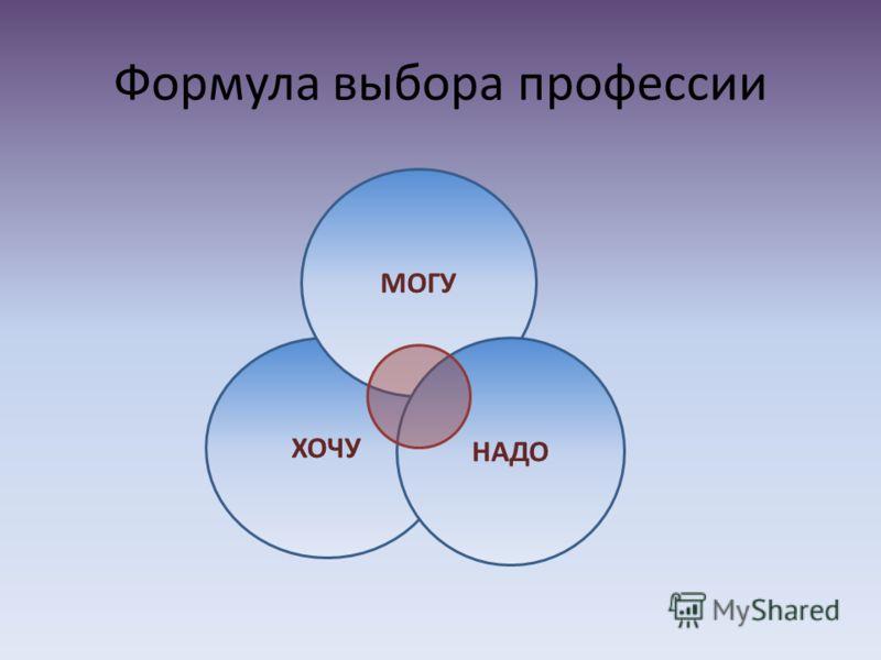Формула выбора профессии ХОЧУ МОГУ НАДО