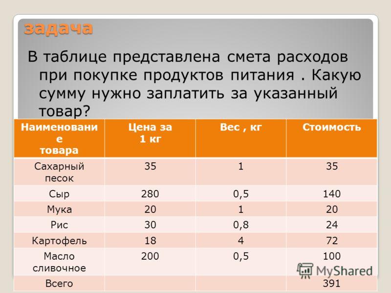 задача В таблице представлена смета расходов при покупке продуктов питания. Какую сумму нужно заплатить за указанный товар? Наименовани е товара Цена за 1 кг Вес, кгСтоимость Сахарный песок 351 Сыр2800,5140 Мука201 Рис300,824 Картофель18472 Масло сли
