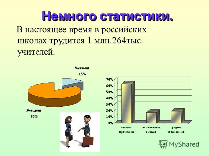 В настоящее время в российских школах трудится 1 млн.264тыс. учителей. Немного статистики.