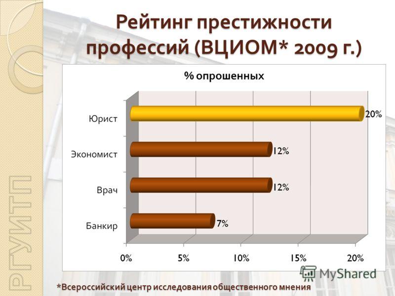 Рейтинг престижности профессий ( ВЦИОМ * 2009 г.) * Всероссийский центр исследования общественного мнения