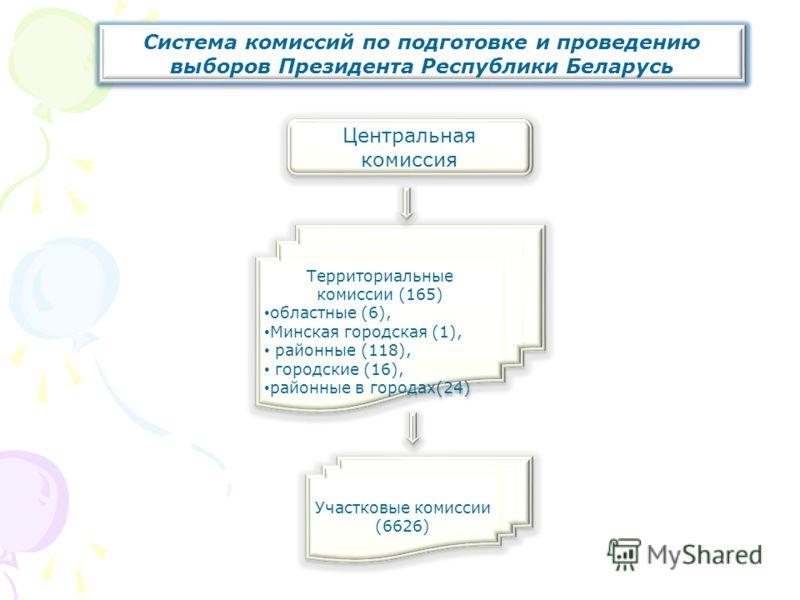 Система комиссий по подготовке и проведению выборов Президента Республики Беларусь Центральная комиссия Территориальные комиссии (165) областные (6), Минская городская (1), районные (118), городские (16), районные в городах(24) Территориальные комисс