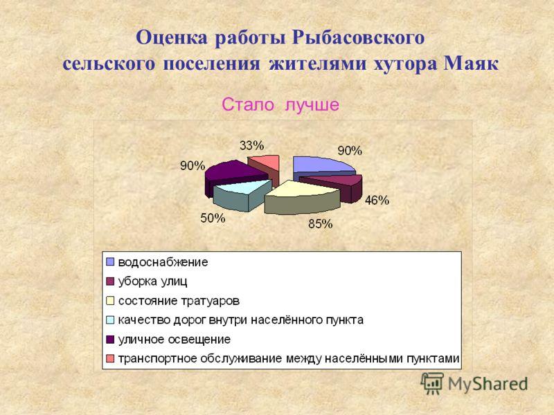 Оценка работы Рыбасовского сельского поселения жителями хутора Маяк Стало лучше