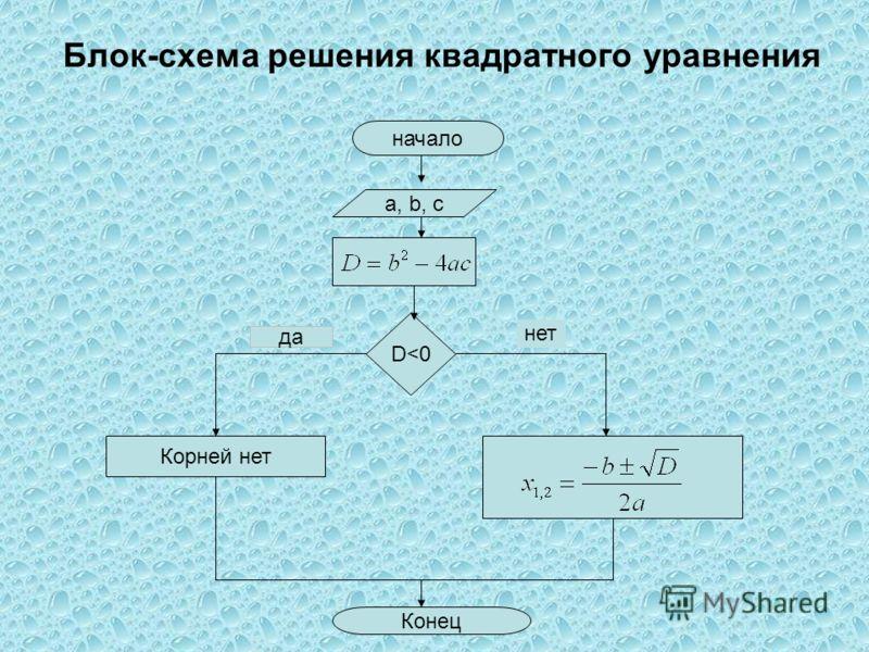 Блок-схема решения квадратного уравнения начало а, b, c D
