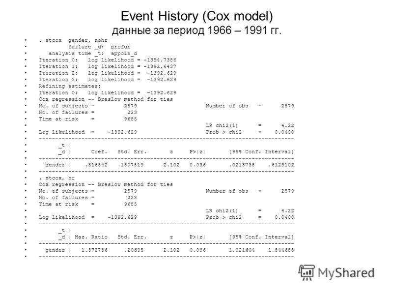 Event History (Cox model) данные за период 1966 – 1991 гг.. stcox gender, nohr failure _d: profgr analysis time _t: appoin_d Iteration 0: log likelihood = -1394.7386 Iteration 1: log likelihood = -1392.6437 Iteration 2: log likelihood = -1392.629 Ite