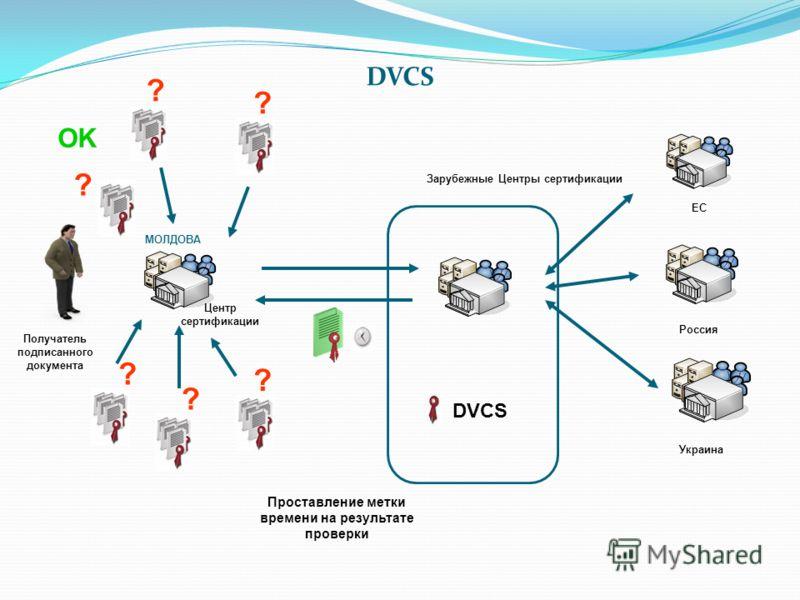 Получатель подписанного документа DVCS ЕС Россия Украина Зарубежные Центры сертификации ? OK Проставление метки времени на результате проверки ? ? ? ? ? Центр сертификации DVCS МОЛДОВА