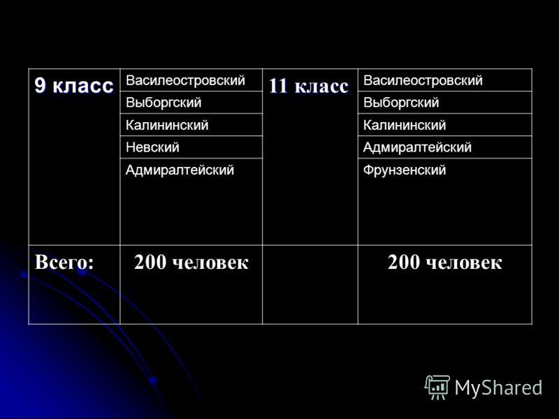 9 класс Василеостровский 11 класс Василеостровский Выборгский Калининский НевскийАдмиралтейский Фрунзенский Всего:200 человек