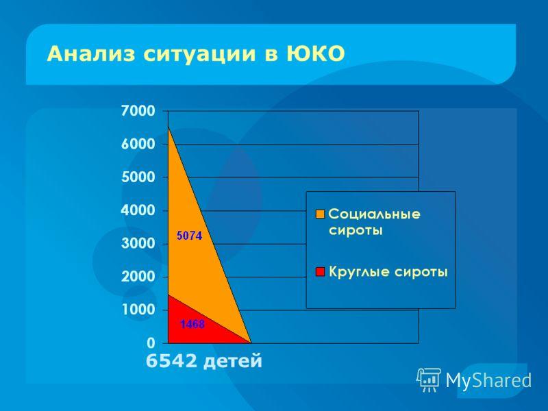Анализ ситуации в ЮКО 6542 детей