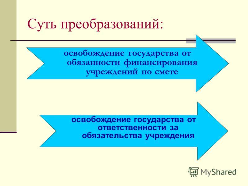 Суть преобразований: освобождение государства от ответственности за обязательства учреждения освобождение государства от обязанности финансирования учреждений по смете