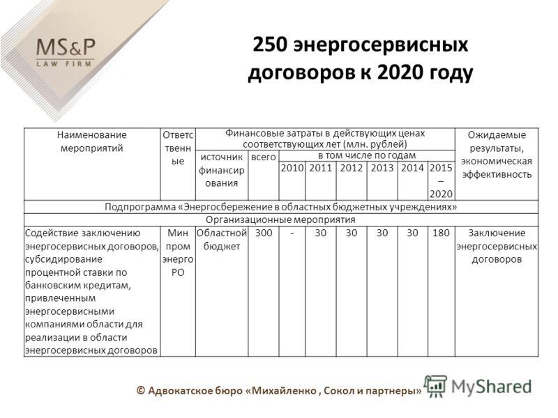 250 энергосервисных договоров к 2020 году Наименование мероприятий Ответс твенн ые Финансовые затраты в действующих ценах соответствующих лет (млн. рублей) Ожидаемые результаты, экономическая эффективность источник финансир ования всего в том числе п