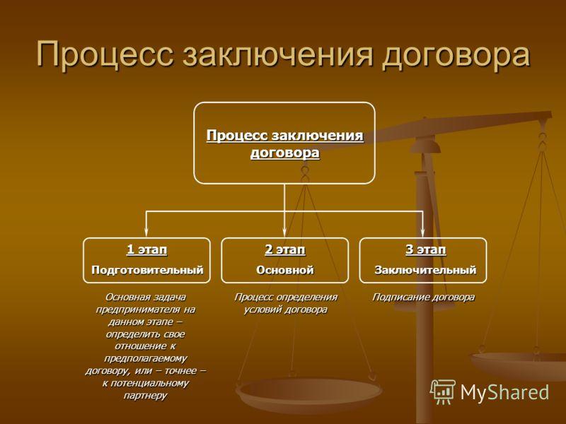 Процесс заключения договора 1 этап Подготовительный 2 этап Основной 3 этап Заключительный Основная задача предпринимателя на данном этапе – определить свое отношение к предполагаемому договору, или – точнее – к потенциальному партнеру Процесс определ