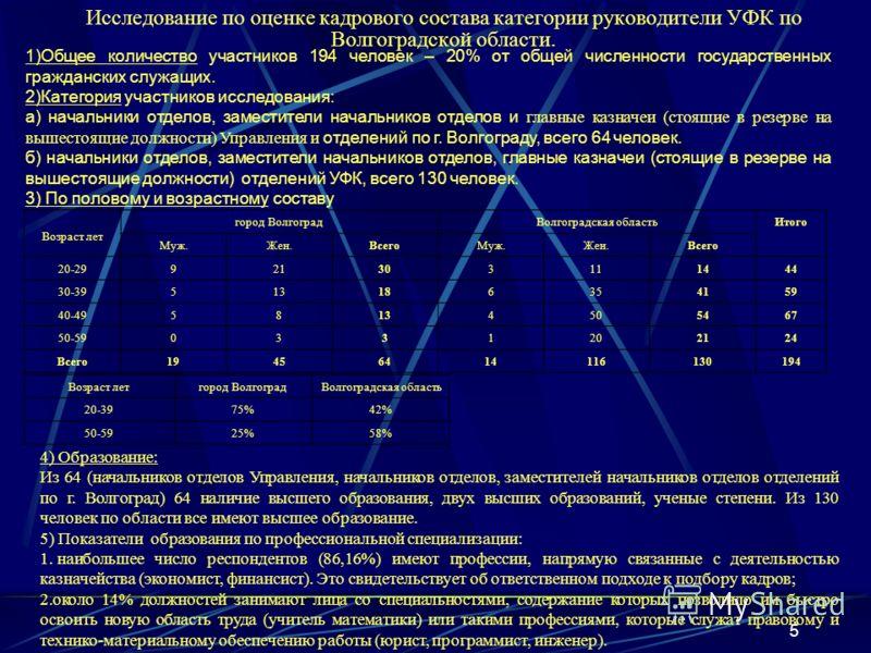 5 Исследование по оценке кадрового состава категории руководители УФК по Волгоградской области. 1)Общее количество участников 194 человек – 20% от общей численности государственных гражданских служащих. 2)Категория участников исследования: а) начальн