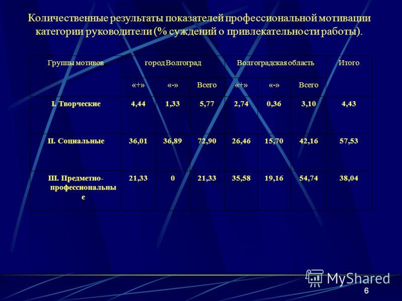 6 Количественные результаты показателей профессиональной мотивации категории руководители (% суждений о привлекательности работы). Группы мотивовгород ВолгоградВолгоградская областьИтого «+»«-»Всего«+»«-»Всего I. Творческие4,441,335,772,740,363,104,4