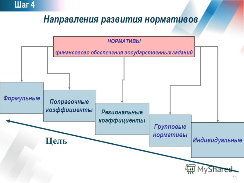 11 Направления развития нормативов НОРМАТИВЫ финансового обеспечения государственных заданий Формульные Поправочные коэффициенты Региональные коэффициенты Групповые нормативы Индивидуальные Цель Шаг 4