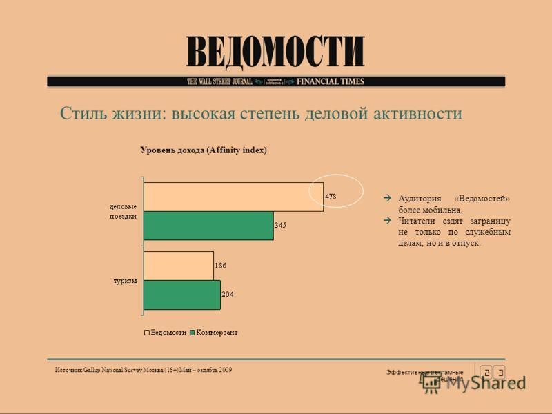 23 Эффективные рекламные решения Источник Gallup National Survey Москва (16+) Май – октябрь 2009 Стиль жизни: высокая степень деловой активности Уровень дохода (Affinity index) Аудитория «Ведомостей» более мобильна. Читатели ездят заграницу не только