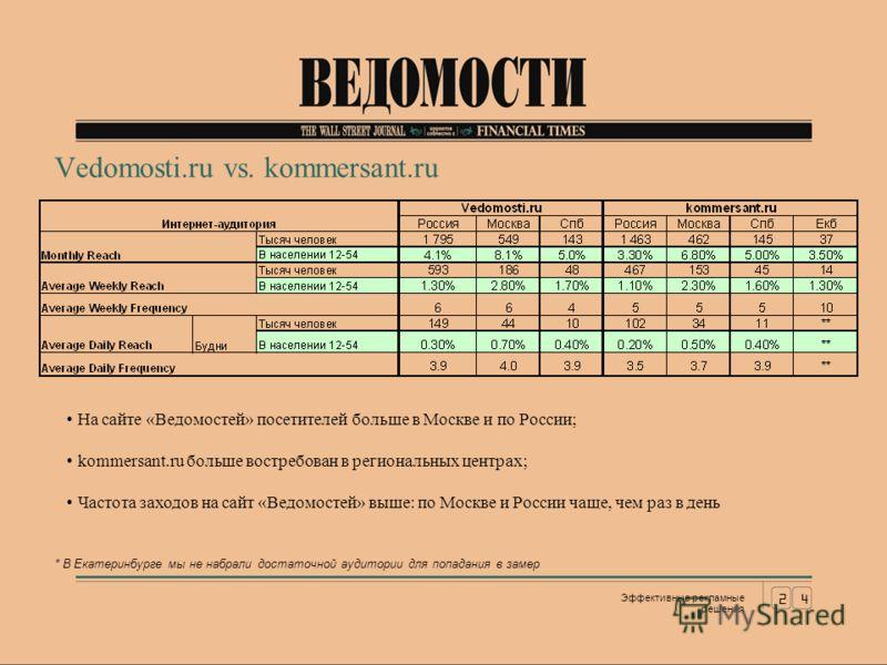 Vedomosti.ru vs. kommersant.ru На сайте «Ведомостей» посетителей больше в Москве и по России; kommersant.ru больше востребован в региональных центрах; Частота заходов на сайт «Ведомостей» выше: по Москве и России чаще, чем раз в день * В Екатеринбург