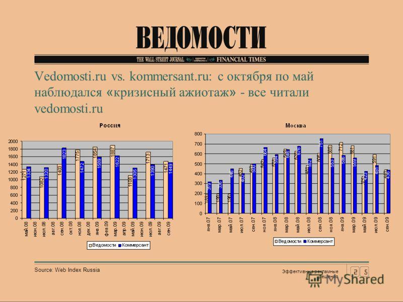 Vedomosti.ru vs. kommersant.ru: c октября по май наблюдался «кризисный ажиотаж» - все читали vedomosti.ru Source: Web Index Russia 25 Эффективные рекламные решения