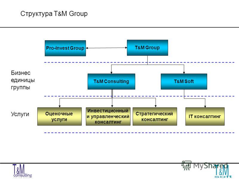 Структура T & M Group Услуги Бизнес единицы группы T & M Group T & M ConsultingT & M Soft IT консалтинг Инвестиционный и управленческий консалтинг Оценочные услуги Стратегический консалтинг Pro-Invest Group