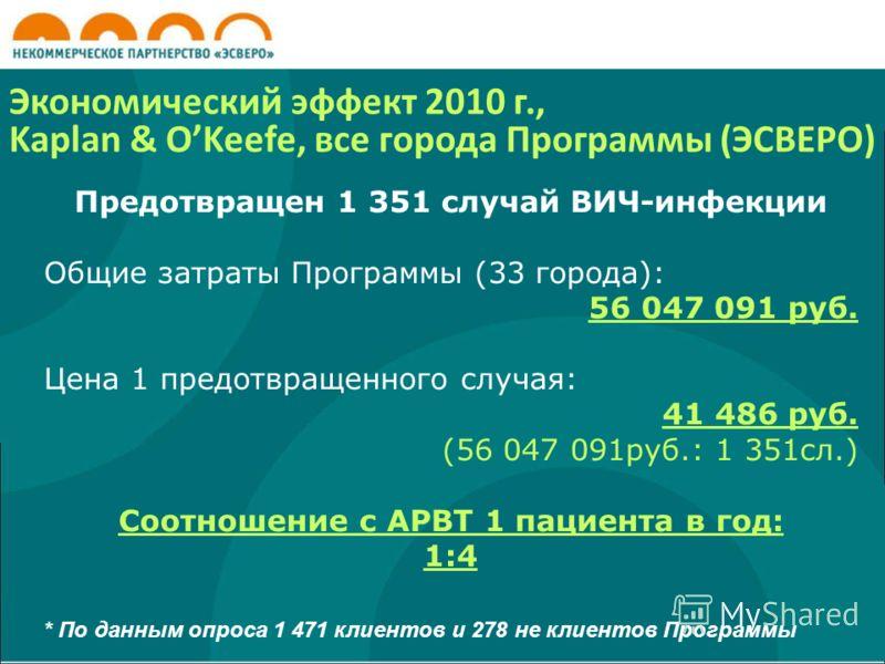 Экономический эффект 2010 г., Kaplan & OKeefe, все города Программы (ЭСВЕРО) Предотвращен 1 351 случай ВИЧ-инфекции Общие затраты Программы (33 города): 56 047 091 руб. Цена 1 предотвращенного случая: 41 486 руб. (56 047 091руб.: 1 351сл.) Соотношени