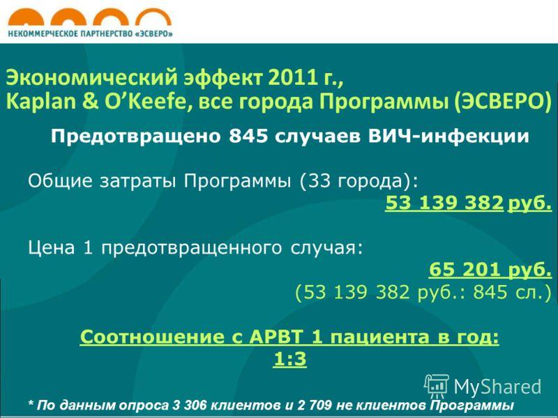Экономический эффект 2011 г., Kaplan & OKeefe, все города Программы (ЭСВЕРО) Предотвращено 845 случаев ВИЧ-инфекции Общие затраты Программы (33 города): 53 139 382 руб. Цена 1 предотвращенного случая: 65 201 руб. (53 139 382 руб.: 845 сл.) Соотношени