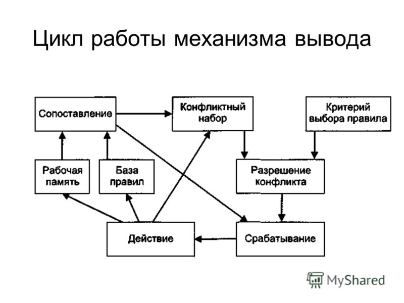 Цикл работы механизма вывода