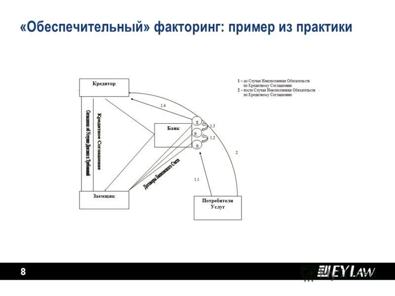 8 «Обеспечительный» факторинг: пример из практики