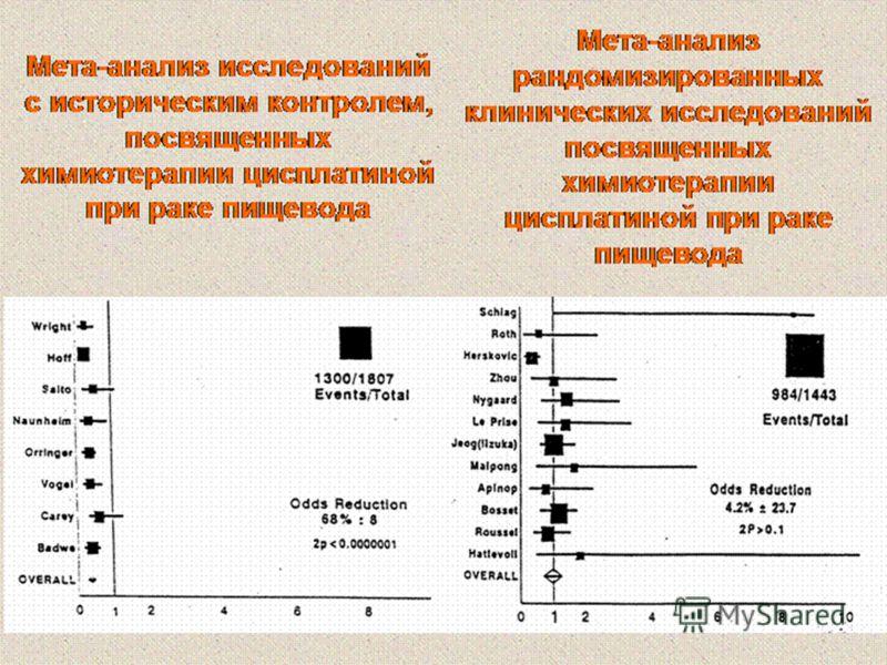 Мета-анализ исследований с историческим контролем, посвященных химиотерапии цисплатиной при раке пищевода Мета-анализ рандомизированных клинических исследований посвященных химиотерапии цисплатиной при раке пищевода