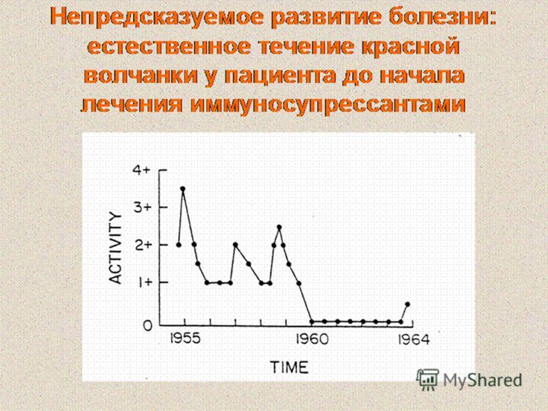 Непредсказуемое развитие болезни: естественное течение красной волчанки у пациента до начала лечения иммуносупрессантами