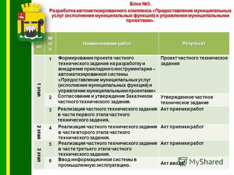 8 Блок 3. Разработка автоматизированного комплекса «Предоставление муниципальных услуг (исполнение муниципальных функций) и управление муниципальными проектами». Эт ап п/ п п/ п Наименование работ Результат 1 этап 1 Формирование проекта частного техн