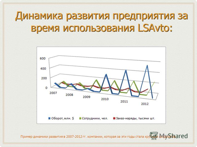 Динамика развития предприятия за время использования LSAvto: Пример динамики развития в 2007-2012 гг. компании, которая за эти годы стала крупным холдингом.