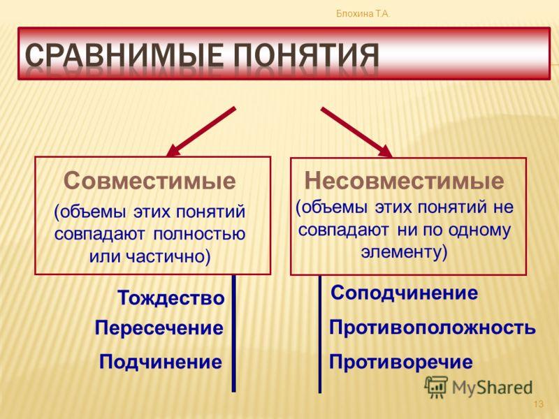 Совместимые (объемы этих понятий совпадают полностью или частично) Несовместимые (объемы этих понятий не совпадают ни по одному элементу) Тождество Пересечение Подчинение Соподчинение Противоположность Противоречие Блохина Т.А. 13