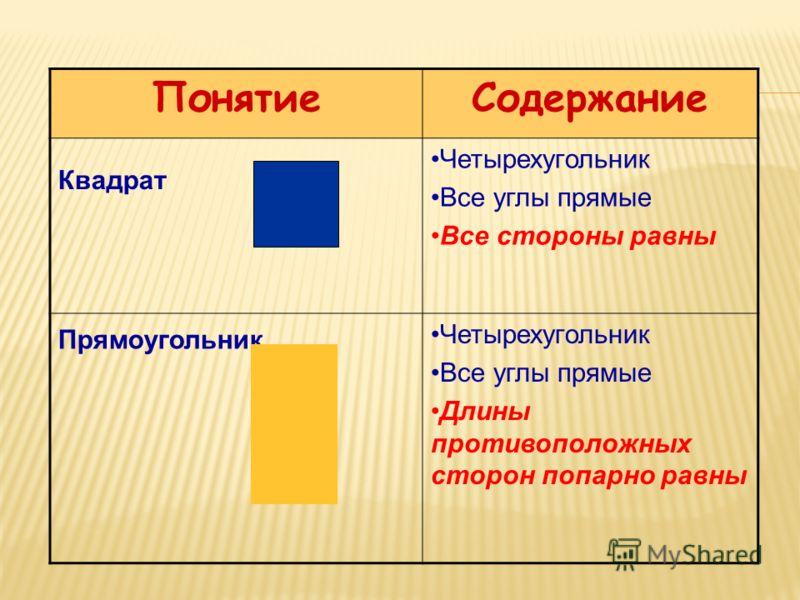 ПонятиеСодержание Квадрат Четырехугольник Все углы прямые Все стороны равны Прямоугольник Четырехугольник Все углы прямые Длины противоположных сторон попарно равны